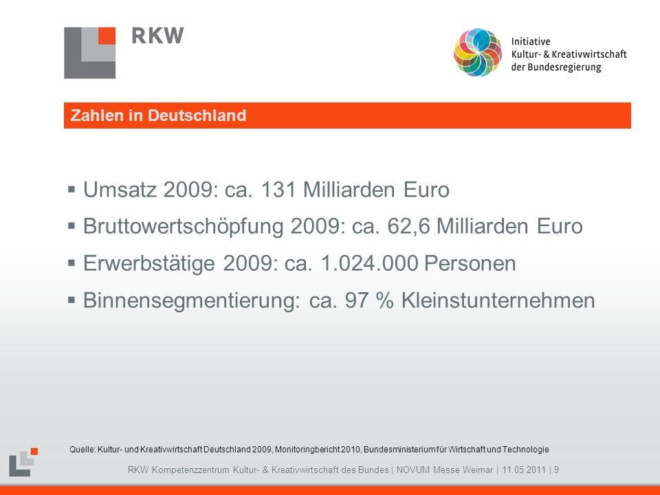 RKW Kompetenzzentrum Kultur- & Kreativwirtschaft des Bundes | NOVUM Messe Weimar | 11.05.2011 | 10 Wirtschaftliche Bedeutung Quelle: Kultur- und Kreativwirtschaft Deutschland 2009, Monitoringbericht 2010, Bundesministerium für Wirtschaft und Technologie, Eigene Darstellung.