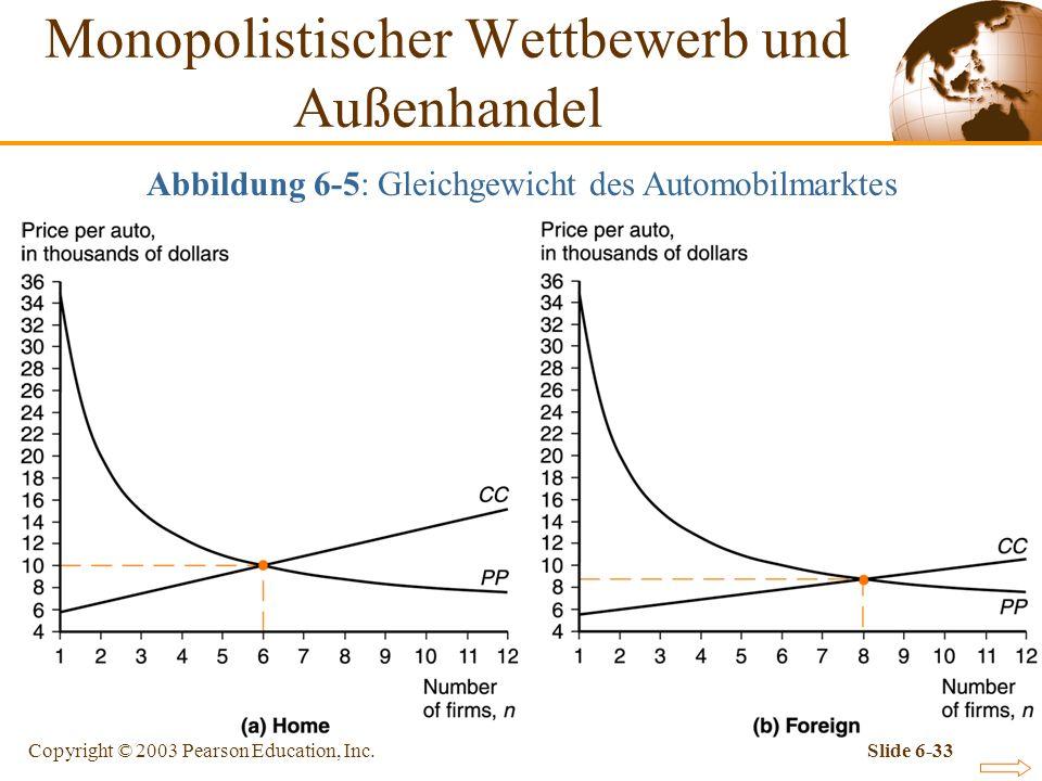 Copyright © 2003 Pearson Education, Inc.Slide 6-33 Abbildung 6-5: Gleichgewicht des Automobilmarktes Monopolistischer Wettbewerb und Außenhandel