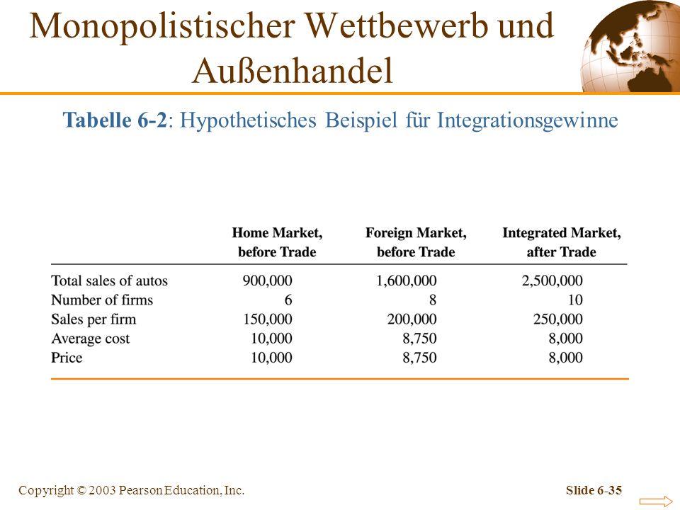 Copyright © 2003 Pearson Education, Inc.Slide 6-35 Tabelle 6-2: Hypothetisches Beispiel für Integrationsgewinne Monopolistischer Wettbewerb und Außenhandel