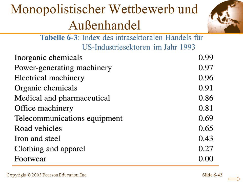 Copyright © 2003 Pearson Education, Inc.Slide 6-42 Tabelle 6-3: Index des intrasektoralen Handels für US-Industriesektoren im Jahr 1993 Monopolistischer Wettbewerb und Außenhandel