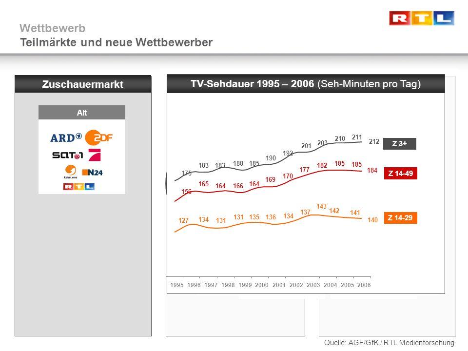 Wettbewerb Teilmärkte und neue Wettbewerber Zuschauermarkt Programmmarkt Alt Neu Alt Neu Alt Sportrechtemarkt Neu Alt TV-Sehdauer 1995 – 2006 (Seh-Min