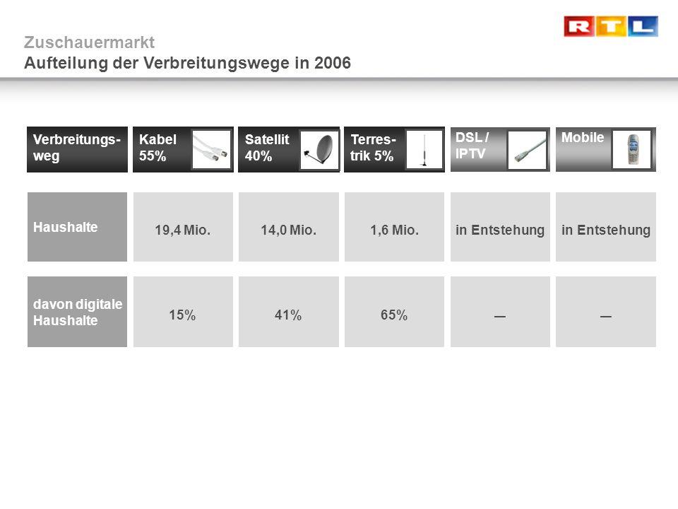 Zuschauermarktanteile (14-49, in %) Zuschauermarkt Zuschauermarktentwicklung nach Sender-Kategorien Quelle: AGF/GfK / RTL Medienforschung RTL+Sat1+Pro7 ARD+ZDF+Dritte VOX+RTL2+Kabel1 Rest gesamt 23,6 13,4 24,6 27,9 27,7 25,7 26,1 28,427,4 24,3 24,6 25,6 23,0 38,5 39,9 40,5 41,7 40,7 42,9 42,6 44,1 44,7 46,5 47,4 49,6 12,0 14,8 18,5 13,4 13,6 13,5 17 15,1 15,2 16,5 18,5 18,2 18,5 10,5 11,5 12,4 15,0 15,2 16,6 16,9 19,4 17,3 18,6 199519961997199819992000200120022003200420052006