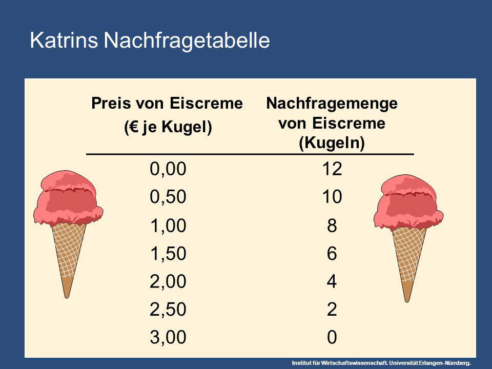 Institut für Wirtschaftswissenschaft. Universität Erlangen-Nürnberg. Katrins Nachfragetabelle Preis von Eiscreme ( je Kugel) Nachfragemenge von Eiscre