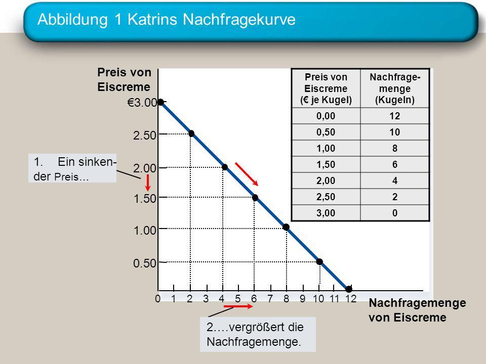 Abbildung 1 Katrins Nachfragekurve Preis von Eiscreme 0 2.50 2.00 1.50 1.00 0.50 1234567891011 Nachfragemenge von Eiscreme 3.00 12 1.Ein sinken- der P