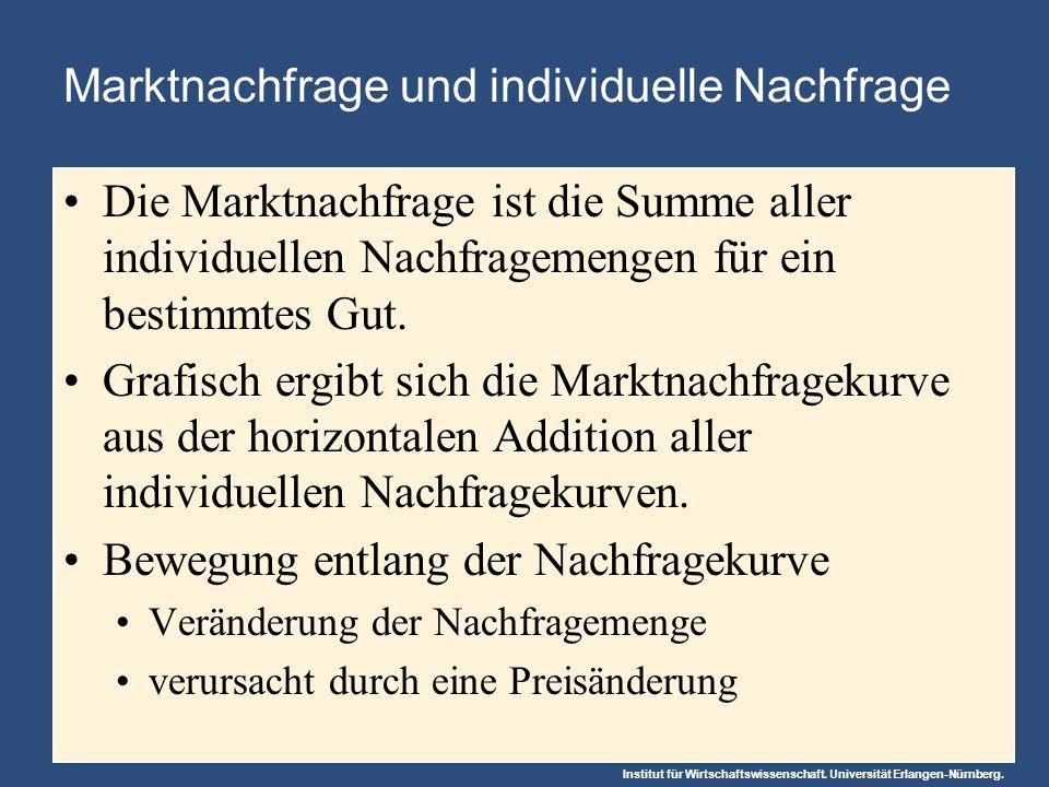 Institut für Wirtschaftswissenschaft. Universität Erlangen-Nürnberg. Marktnachfrage und individuelle Nachfrage Die Marktnachfrage ist die Summe aller