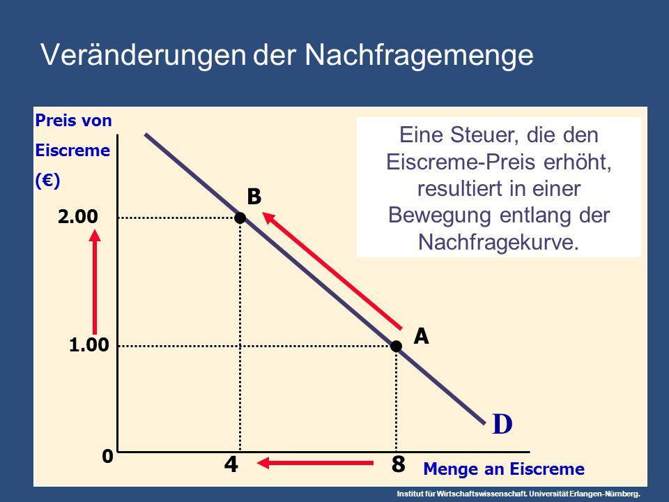 Institut für Wirtschaftswissenschaft. Universität Erlangen-Nürnberg. 0 D Preis von Eiscreme () Menge an Eiscreme Eine Steuer, die den Eiscreme-Preis e
