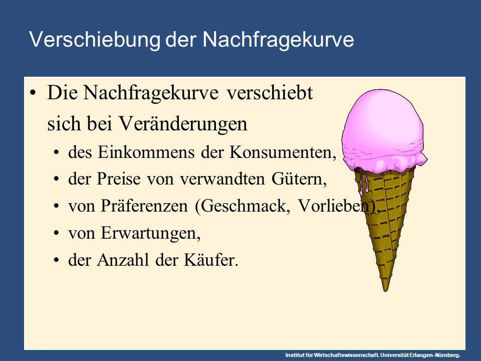 Institut für Wirtschaftswissenschaft. Universität Erlangen-Nürnberg. Verschiebung der Nachfragekurve Die Nachfragekurve verschiebt sich bei Veränderun