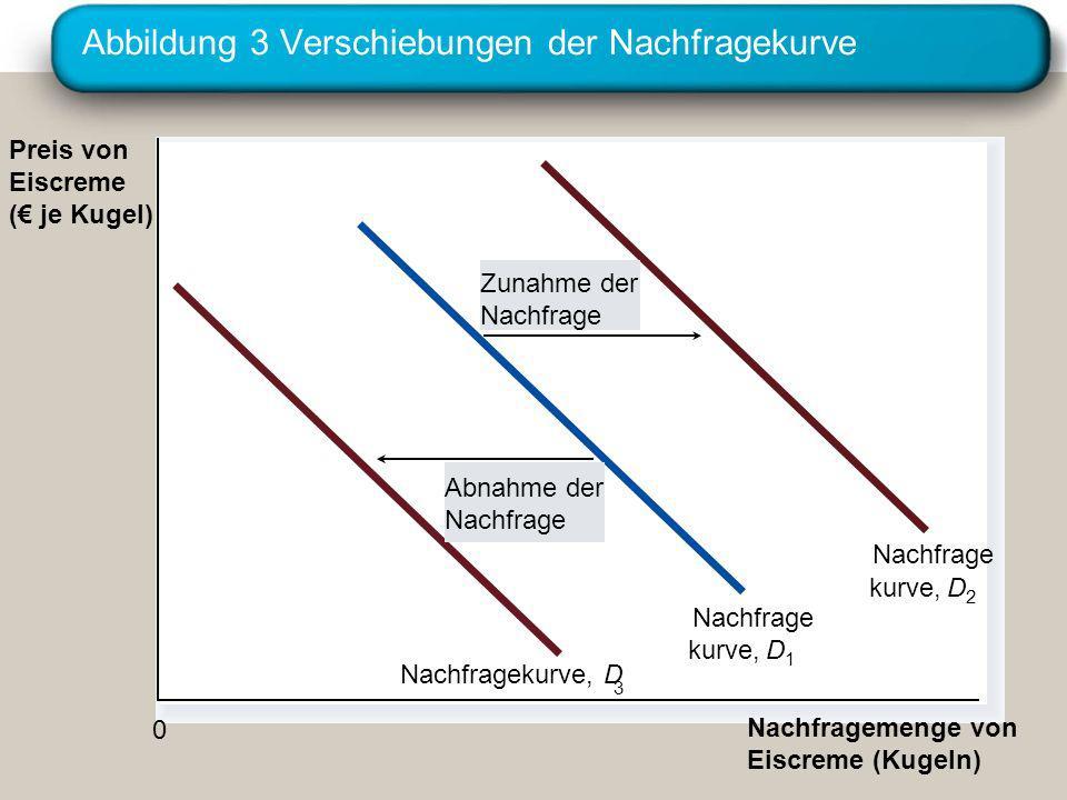 Abbildung 3 Verschiebungen der Nachfragekurve Preis von Eiscreme ( je Kugel) Nachfragemenge von Eiscreme (Kugeln) Zunahme der Nachfrage Abnahme der Na