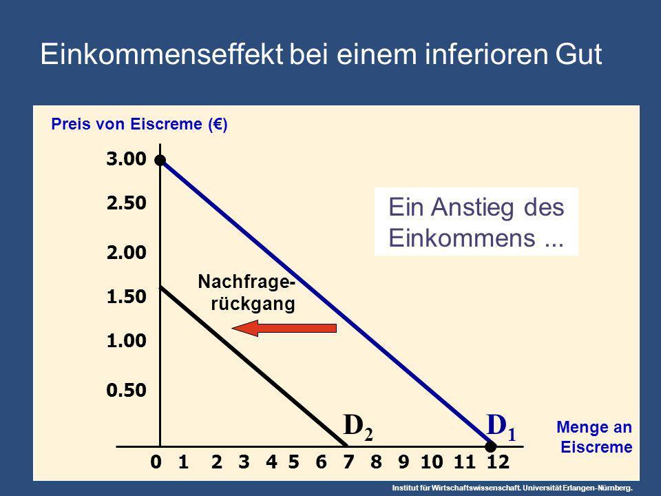 Institut für Wirtschaftswissenschaft. Universität Erlangen-Nürnberg. 3.00 2.50 2.00 1.50 1.00 0.50 213456789101211 Preis von Eiscreme () Menge an Eisc