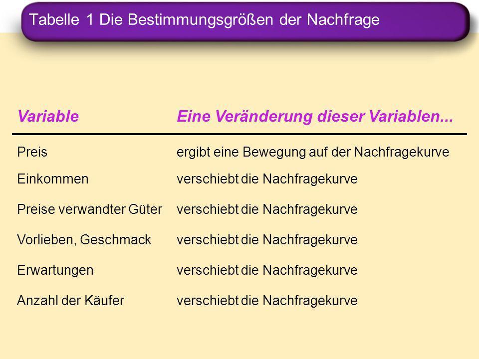 Tabelle 1 Die Bestimmungsgrößen der Nachfrage VariableEine Veränderung dieser Variablen... Preis ergibt eine Bewegung auf der Nachfragekurve Einkommen