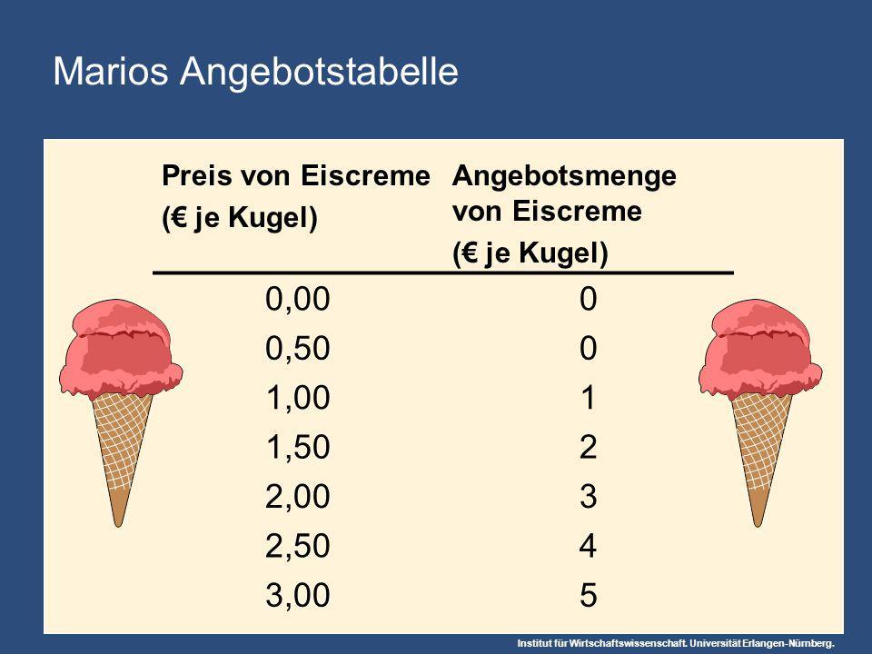 Institut für Wirtschaftswissenschaft. Universität Erlangen-Nürnberg. Marios Angebotstabelle Preis von Eiscreme ( je Kugel) Angebotsmenge von Eiscreme