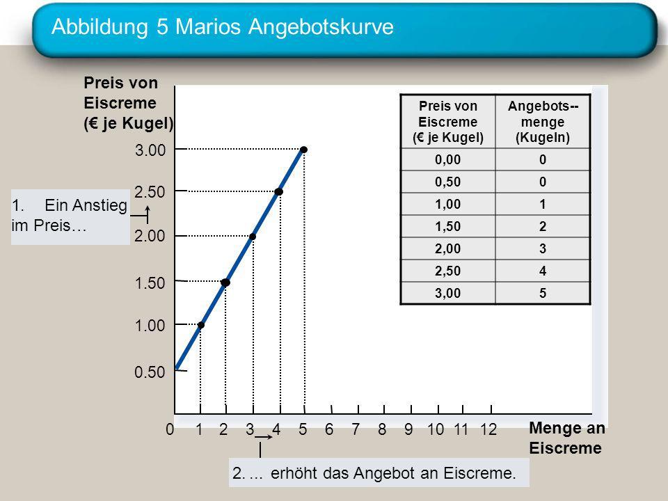 Abbildung 5 Marios Angebotskurve Preis von Eiscreme ( je Kugel) 0 2.50 2.00 1.50 1.00 1234567891011 Menge an Eiscreme 3.00 12 0.50 1.Ein Anstieg im Pr