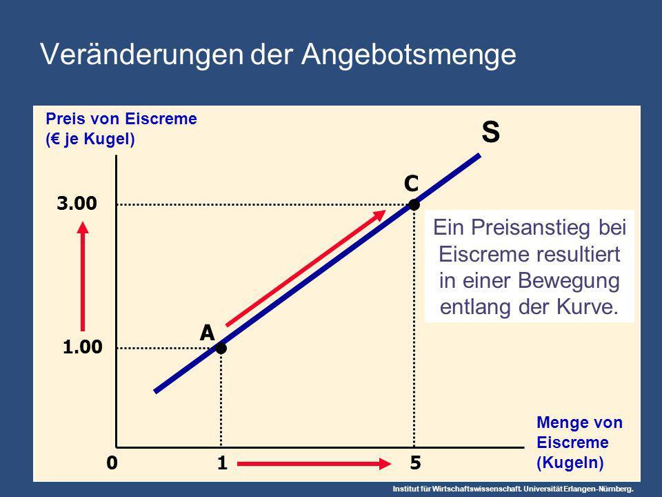 Institut für Wirtschaftswissenschaft. Universität Erlangen-Nürnberg. 1 5 Preis von Eiscreme ( je Kugel) Menge von Eiscreme (Kugeln) 0 S 1.00 A C 3.00