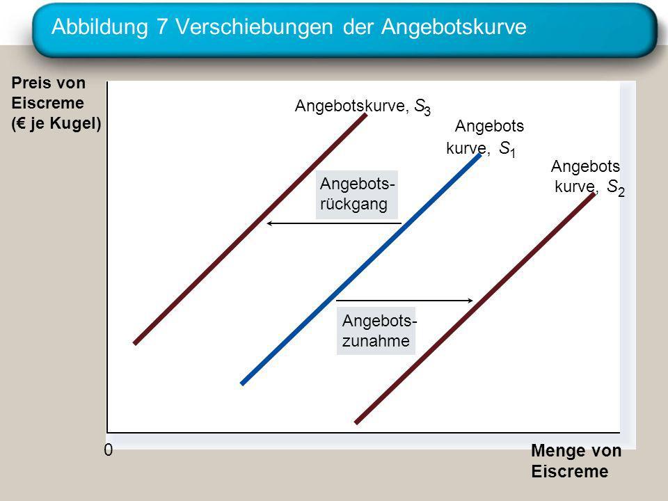 Abbildung 7 Verschiebungen der Angebotskurve Preis von Eiscreme ( je Kugel) Menge von Eiscreme 0 Angebots- zunahme Angebots- rückgang Angebotskurve,S