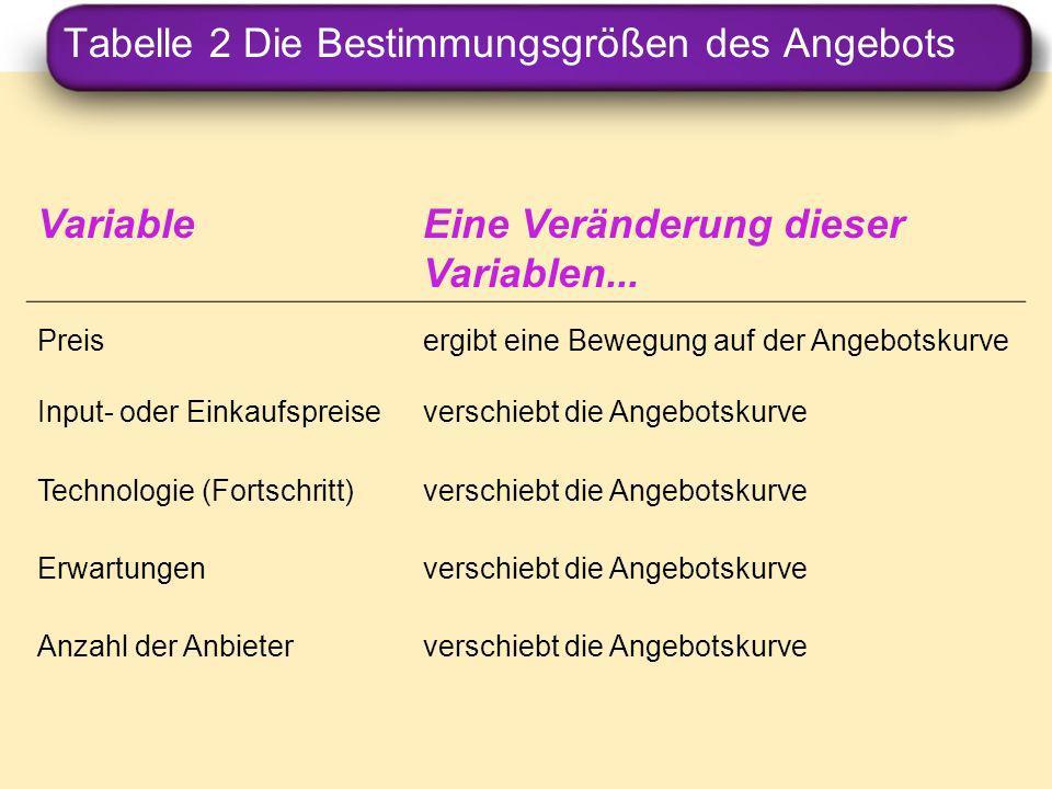Tabelle 2 Die Bestimmungsgrößen des Angebots VariableEine Veränderung dieser Variablen... Preisergibt eine Bewegung auf der Angebotskurve Input- oder