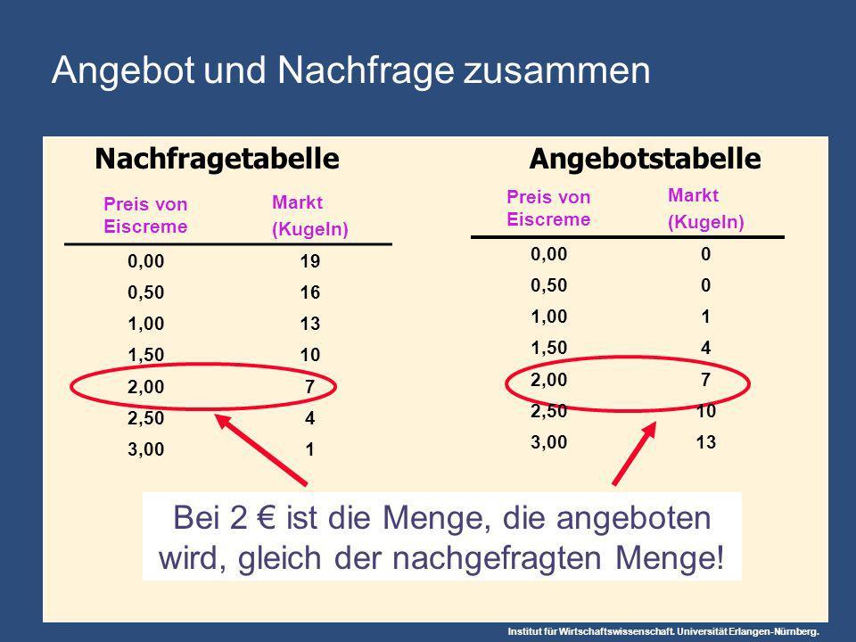 Institut für Wirtschaftswissenschaft. Universität Erlangen-Nürnberg. Bei 2 ist die Menge, die angeboten wird, gleich der nachgefragten Menge! Angebot