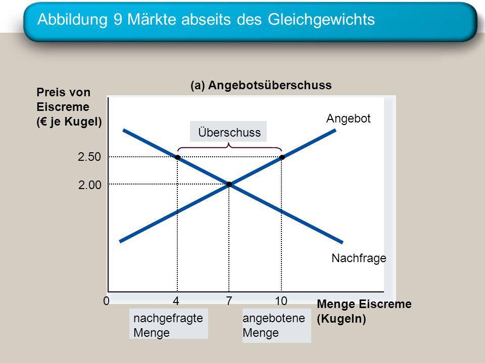 Abbildung 9 Märkte abseits des Gleichgewichts Preis von Eiscreme ( je Kugel) 0 Angebot Nachfrage (a) Angebotsüberschuss nachgefragte Menge angebotene