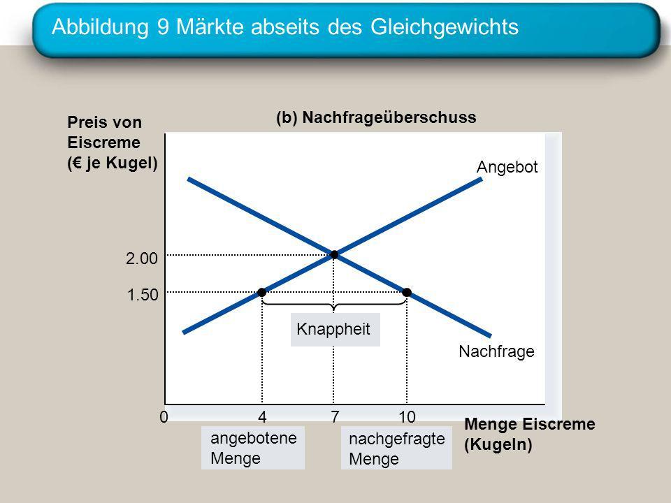 Abbildung 9 Märkte abseits des Gleichgewichts Preis von Eiscreme ( je Kugel) 0 Menge Eiscreme (Kugeln) Angebot Nachfrage (b) Nachfrageüberschuss angeb