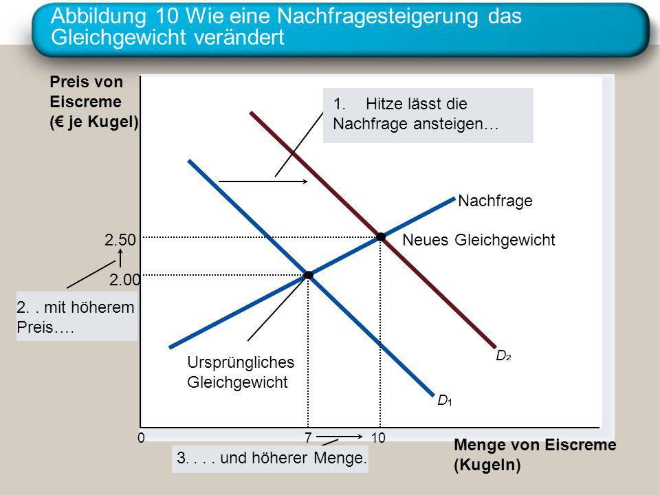 Abbildung 10 Wie eine Nachfragesteigerung das Gleichgewicht verändert Preis von Eiscreme ( je Kugel) 0 Menge von Eiscreme (Kugeln) Nachfrage Ursprüngl