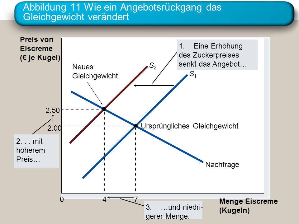 Abbildung 11 Wie ein Angebotsrückgang das Gleichgewicht verändert Preis von Eiscreme ( je Kugel) 0 Menge Eiscreme (Kugeln) Nachfrage Ursprüngliches Gl