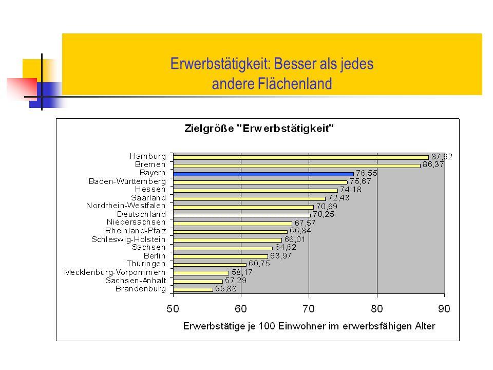 Erwerbstätigkeit: Besser als jedes andere Flächenland