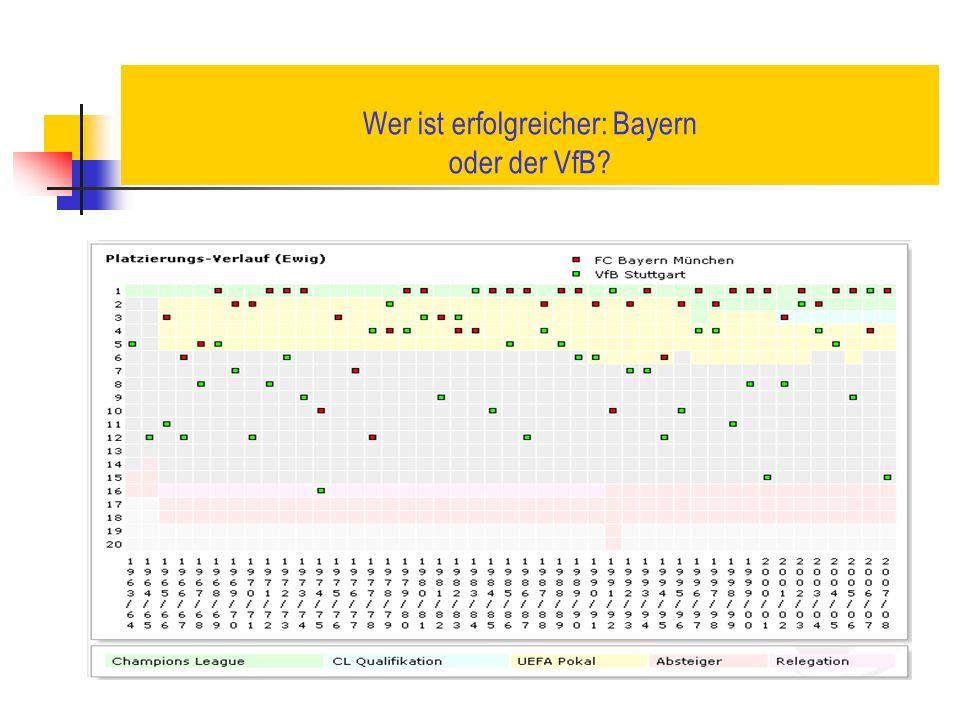 Bayern: Stärken und Schwächen