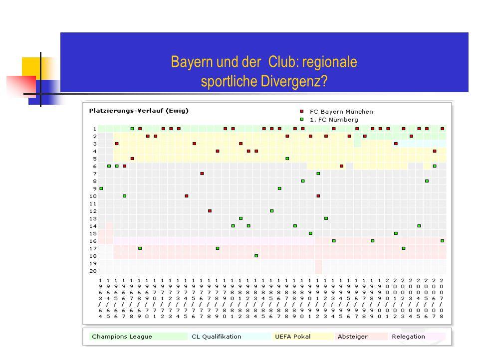 Bayern und der Club: regionale sportliche Divergenz?