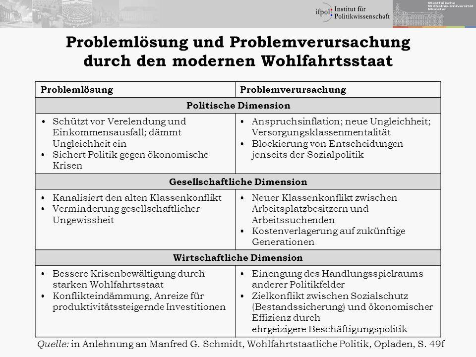 Problemlösung und Problemverursachung durch den modernen Wohlfahrtsstaat ProblemlösungProblemverursachung Politische Dimension Schützt vor Verelendung