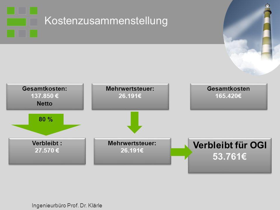 Ingenieurbüro Prof. Dr. Klärle Kostenzusammenstellung Gesamtkosten: 137.850 Netto Gesamtkosten: 137.850 Netto Mehrwertsteuer: 26.191 Mehrwertsteuer: 2