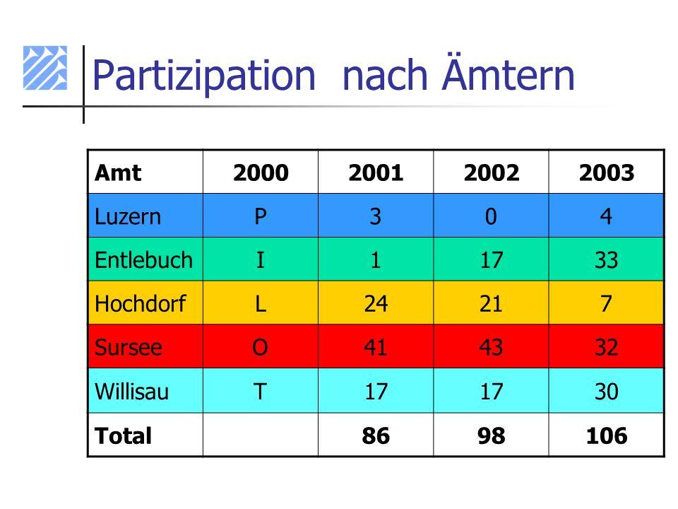 Partizipation nach Ämtern Amt2000200120022003 LuzernP304 EntlebuchI11733 HochdorfL24217 SurseeO414332 WillisauT17 30 Total8698106