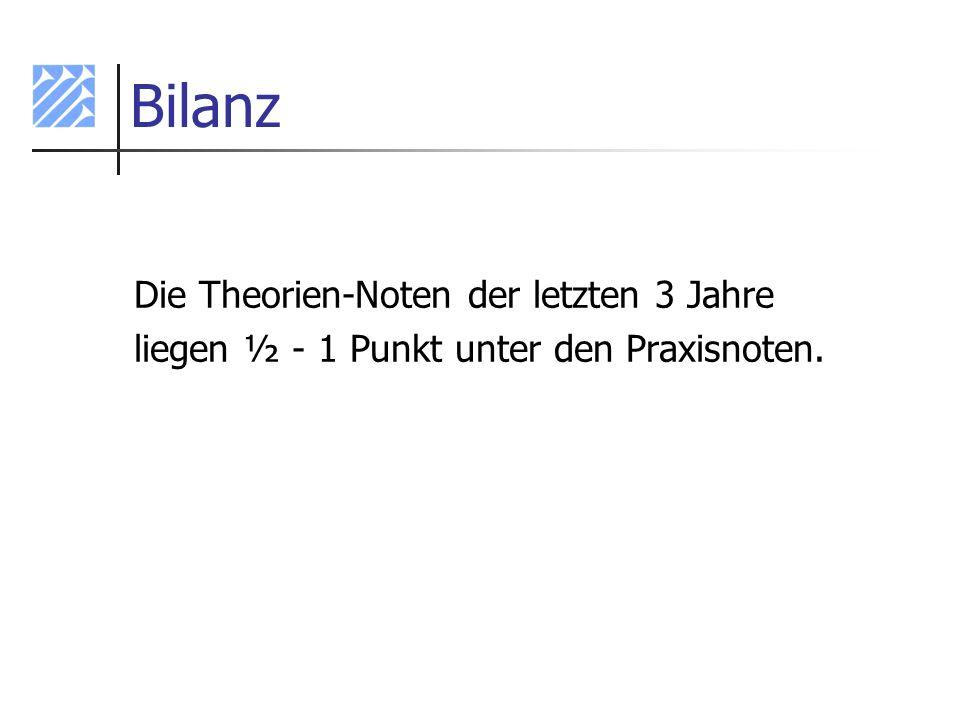 Bilanz Die Theorien-Noten der letzten 3 Jahre liegen ½ - 1 Punkt unter den Praxisnoten.