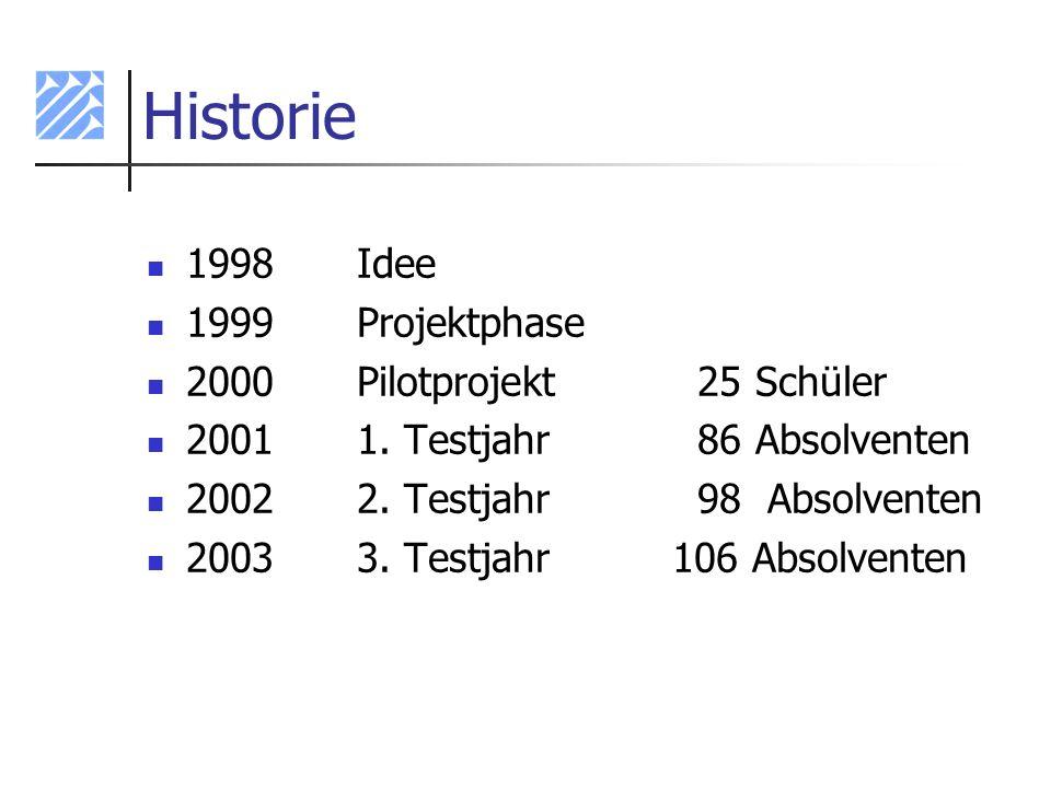 Historie 1998Idee 1999Projektphase 2000Pilotprojekt 25 Schüler 20011. Testjahr 86 Absolventen 20022. Testjahr 98 Absolventen 20033. Testjahr106 Absolv