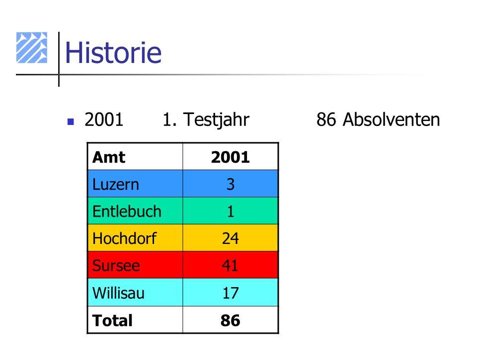 Historie 20011. Testjahr 86 Absolventen Amt2001 Luzern3 Entlebuch1 Hochdorf24 Sursee41 Willisau17 Total86