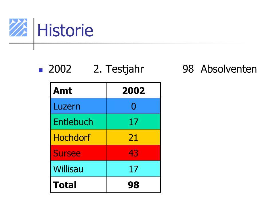 Historie 20022. Testjahr 98 Absolventen Amt2002 Luzern0 Entlebuch17 Hochdorf21 Sursee43 Willisau17 Total98