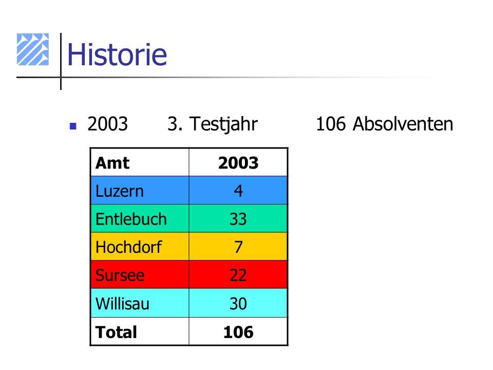 Historie 20033. Testjahr106 Absolventen Amt2003 Luzern4 Entlebuch33 Hochdorf7 Sursee22 Willisau30 Total106