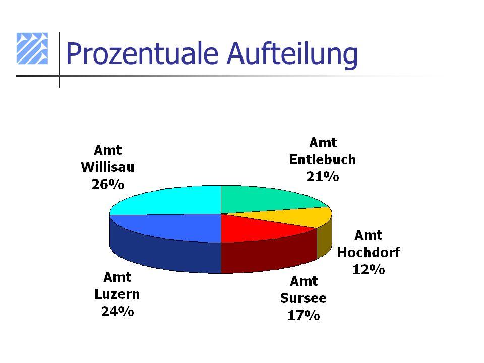 Prozentuale Aufteilung