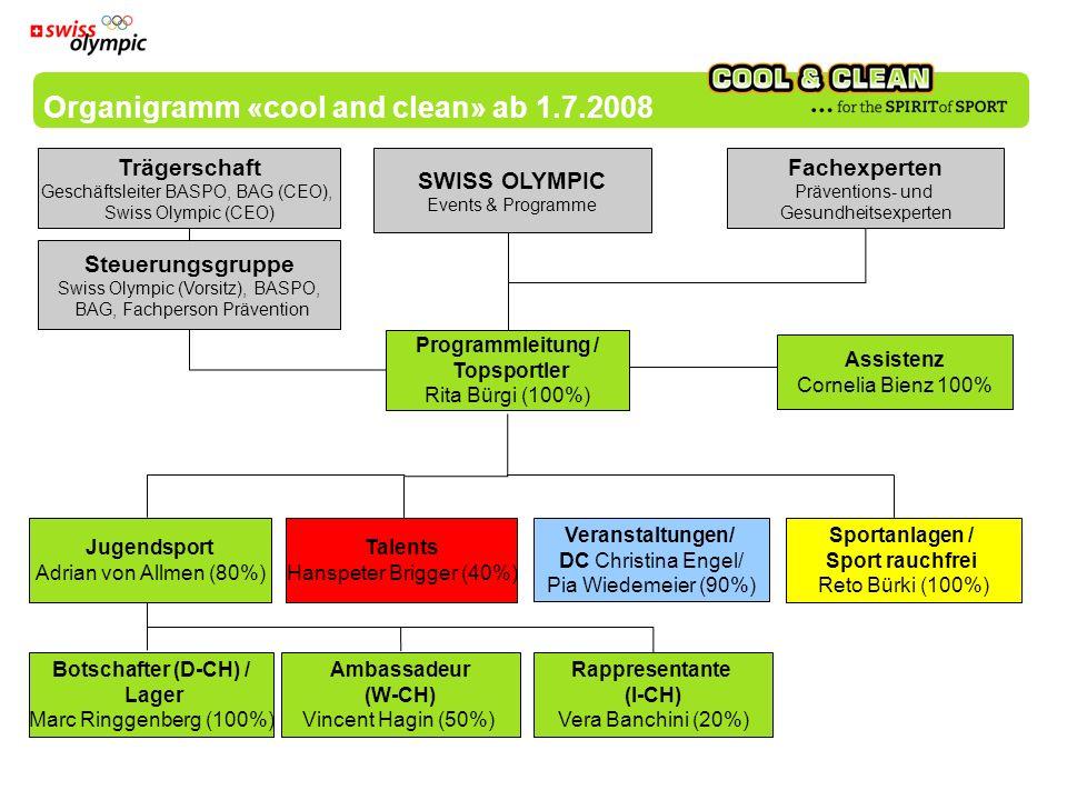 Organigramm «cool and clean» ab 1.7.2008 Trägerschaft Geschäftsleiter BASPO, BAG (CEO), Swiss Olympic (CEO) Steuerungsgruppe Swiss Olympic (Vorsitz), BASPO, BAG, Fachperson Prävention Sportanlagen / Sport rauchfrei Reto Bürki (100%) Veranstaltungen/ DC Christina Engel/ Pia Wiedemeier (90%) Botschafter (D-CH) / Lager Marc Ringgenberg (100%) Ambassadeur (W-CH) Vincent Hagin (50%) Rappresentante (I-CH) Vera Banchini (20%) SWISS OLYMPIC Events & Programme Fachexperten Präventions- und Gesundheitsexperten Talents Hanspeter Brigger (40%) Jugendsport Adrian von Allmen (80%) Assistenz Cornelia Bienz 100% Programmleitung / Topsportler Rita Bürgi (100%)