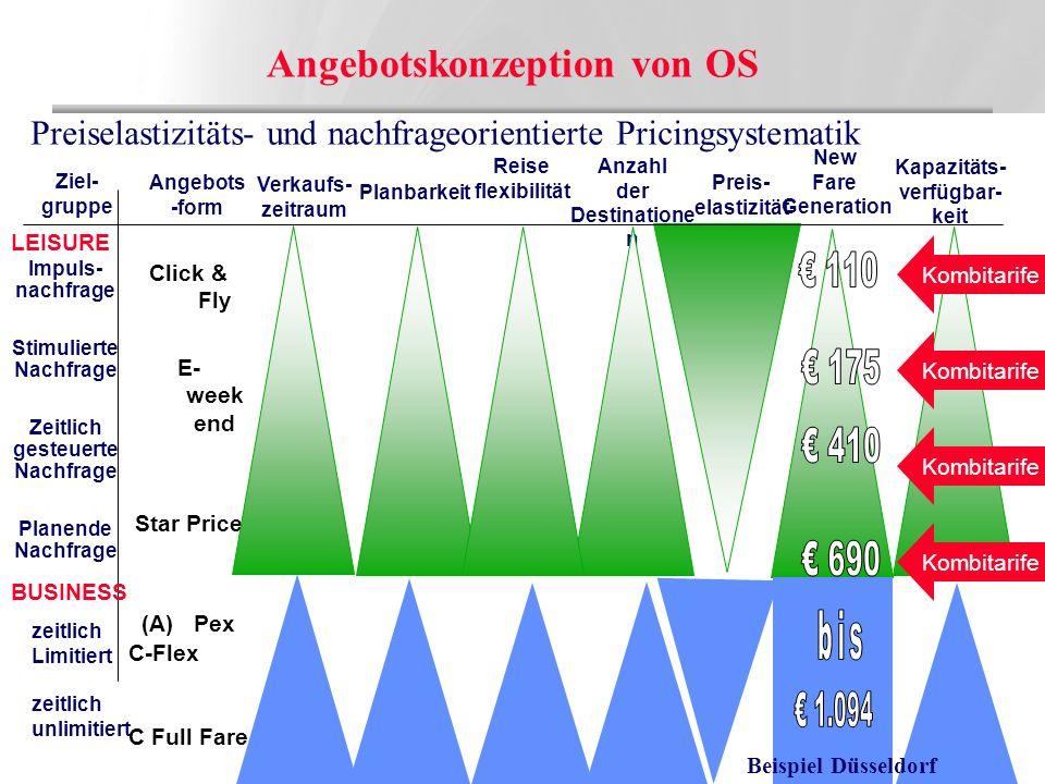 CCO/14032003 FV Tag 16 Impuls- nachfrage Stimulierte Nachfrage Zeitlich gesteuerte Nachfrage Planende Nachfrage Ziel- gruppe Angebots -form Reise flex