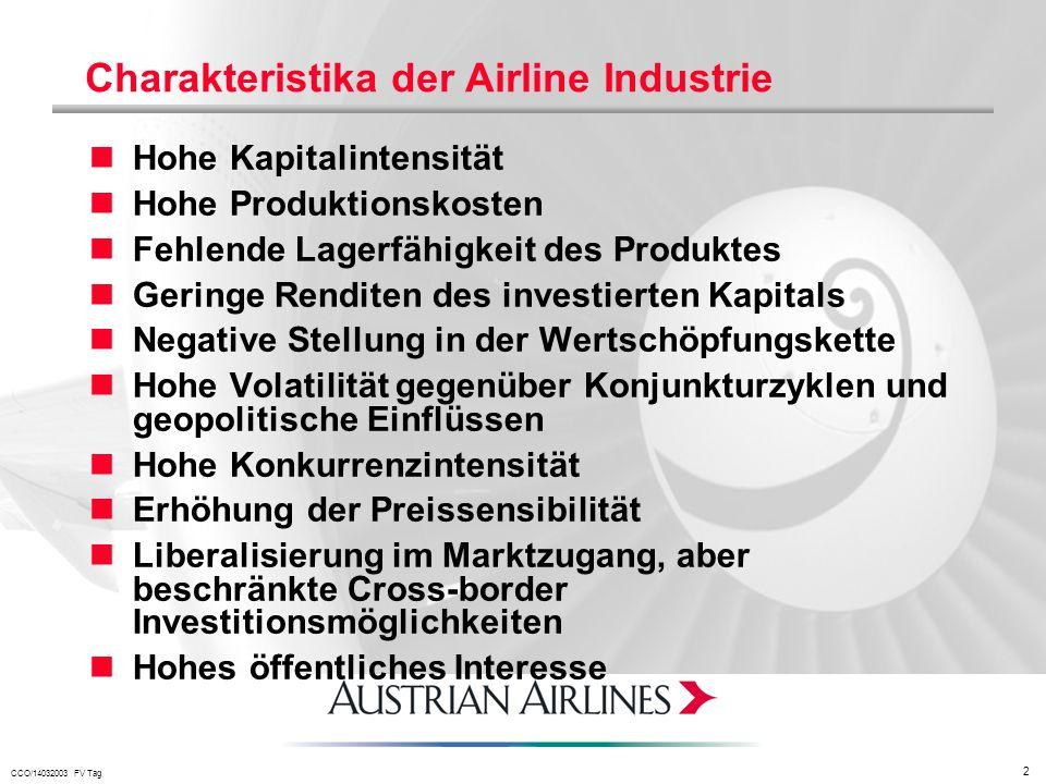 CCO/14032003 FV Tag 2 Charakteristika der Airline Industrie Hohe Kapitalintensität Hohe Produktionskosten Fehlende Lagerfähigkeit des Produktes Gering