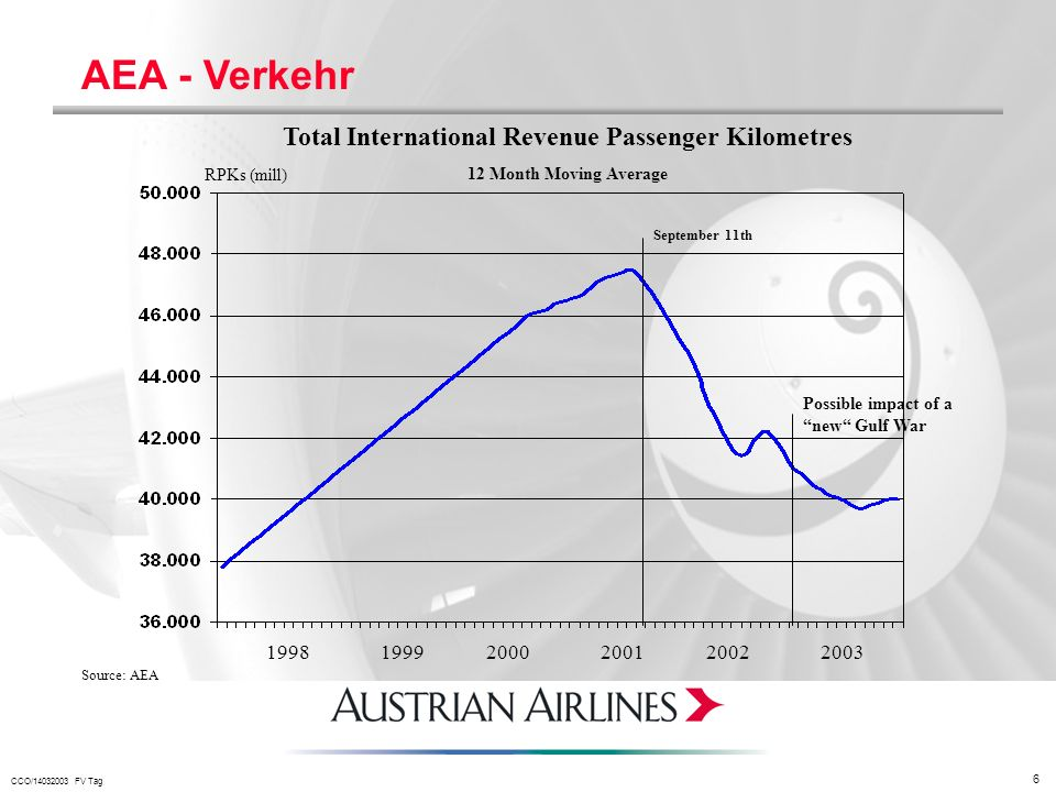 CCO/14032003 FV Tag 6 AEA - Verkehr Total International Revenue Passenger Kilometres 12 Month Moving Average RPKs (mill) September 11th Possible impac