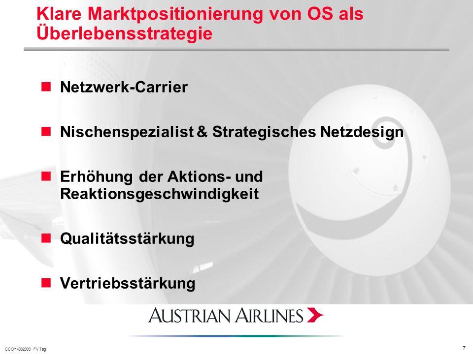 CCO/14032003 FV Tag 7 Klare Marktpositionierung von OS als Überlebensstrategie Netzwerk-Carrier Nischenspezialist & Strategisches Netzdesign Erhöhung