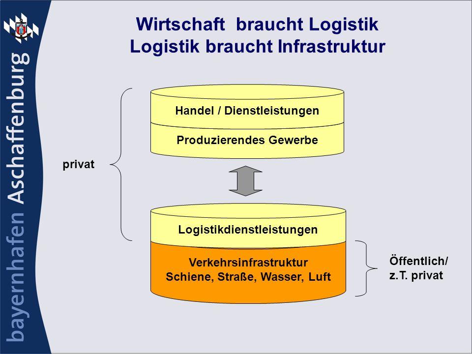 Wirtschaft braucht Logistik Logistik braucht Infrastruktur Produzierendes Gewerbe Handel / Dienstleistungen Verkehrsinfrastruktur Schiene, Straße, Was