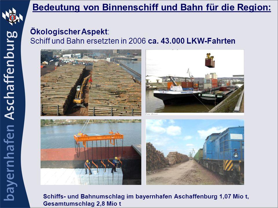 Schiffs- und Bahnumschlag im bayernhafen Aschaffenburg 1,07 Mio t, Gesamtumschlag 2,8 Mio t Bedeutung von Binnenschiff und Bahn für die Region: Ökolog