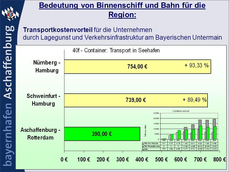 Bedeutung von Binnenschiff und Bahn für die Region: Transportkostenvorteil für die Unternehmen durch Lagegunst und Verkehrsinfrastruktur am Bayerische