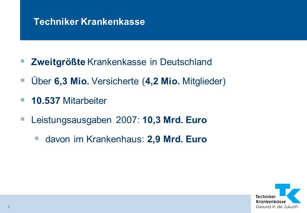3 Techniker Krankenkasse Zweitgrößte Krankenkasse in Deutschland Über 6,3 Mio. Versicherte (4,2 Mio. Mitglieder) 10.537 Mitarbeiter Leistungsausgaben