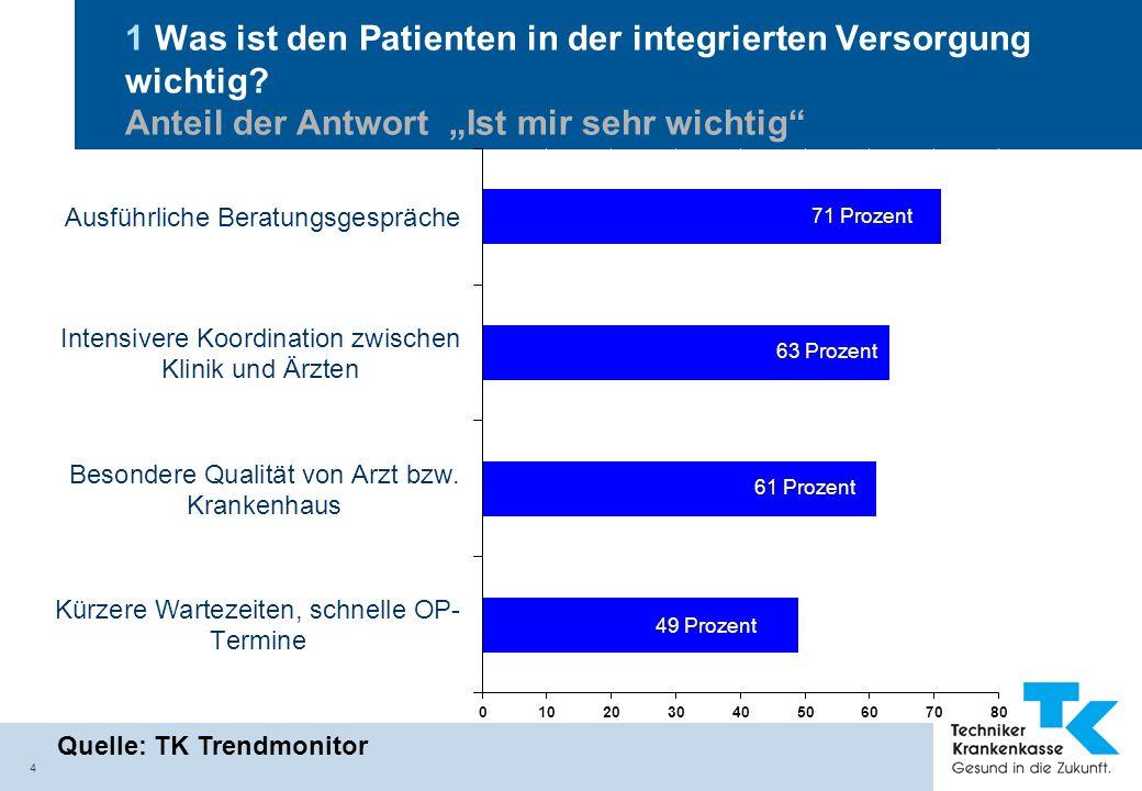 4 1 Was ist den Patienten in der integrierten Versorgung wichtig? Anteil der Antwort Ist mir sehr wichtig Quelle: TK Trendmonitor