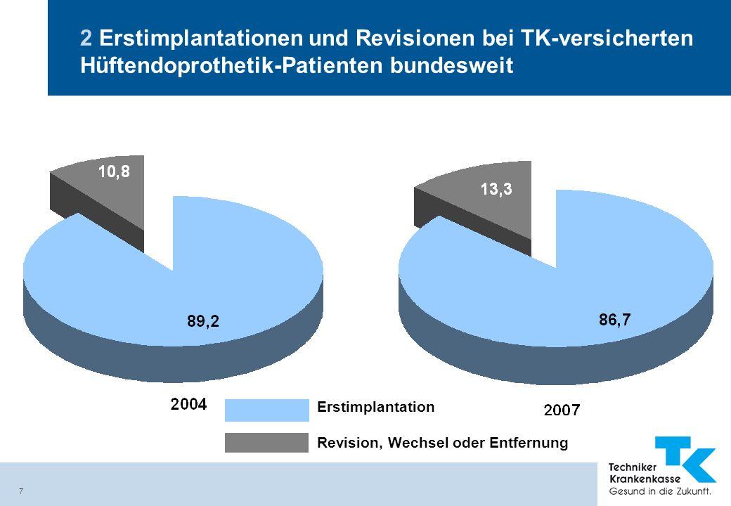 7 2 Erstimplantationen und Revisionen bei TK-versicherten Hüftendoprothetik-Patienten bundesweit Erstimplantation Revision, Wechsel oder Entfernung