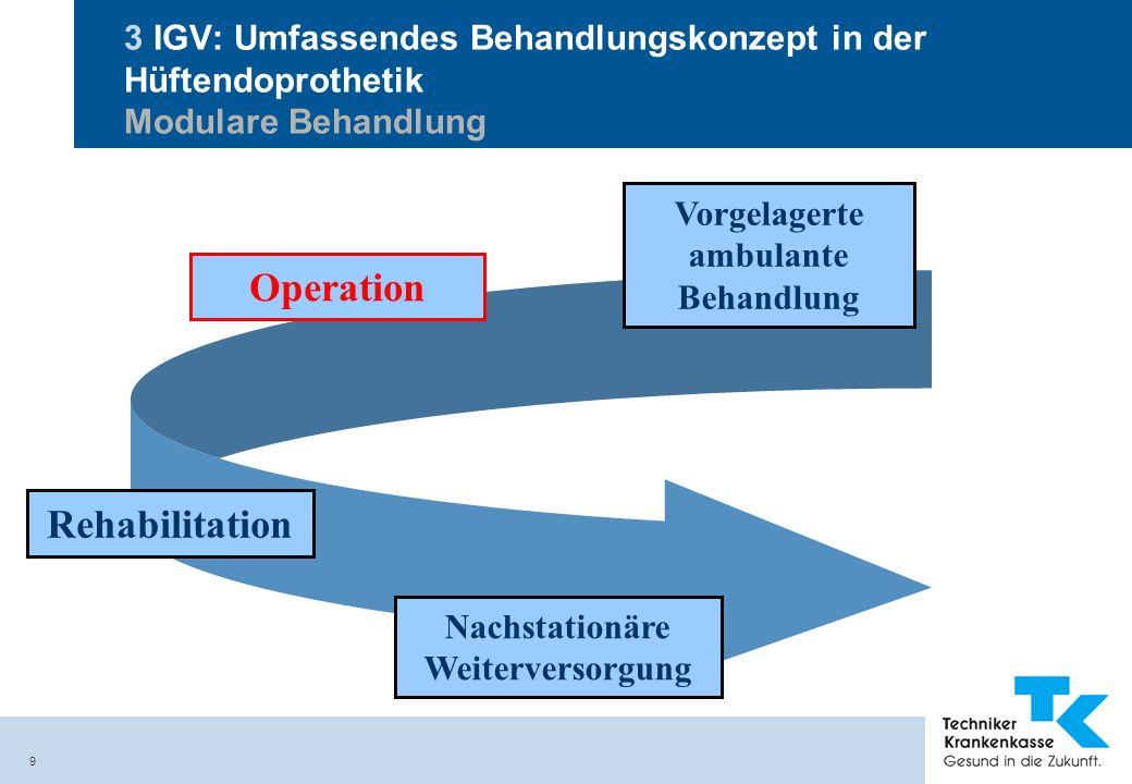 9 3 IGV: Umfassendes Behandlungskonzept in der Hüftendoprothetik Modulare Behandlung Vorgelagerte ambulante Behandlung Operation Nachstationäre Weiter