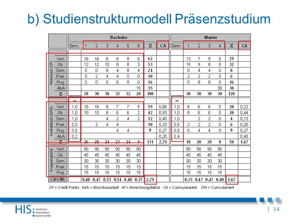 | 14 b) Studienstrukturmodell Präsenzstudium