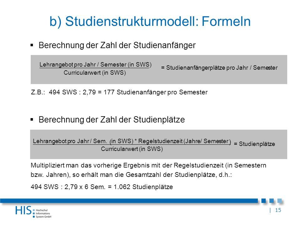 | 15 b) Studienstrukturmodell: Formeln Berechnung der Zahl der Studienanfänger Z.B.: 494 SWS : 2,79 = 177 Studienanfänger pro Semester Lehrangebot pro